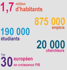 1,6 million d'habitants - 845 000 emplois - 170 000 étudiants - 20 000 chercheurs - Top 30 européen en croissance PIB